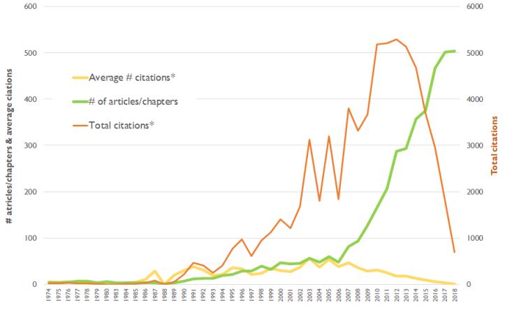 Citation trend