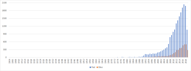 Count of ped-bike articles