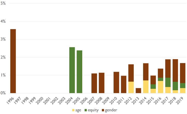 keyword trend age-equity-gender