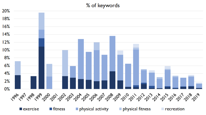 keyword trend exercise